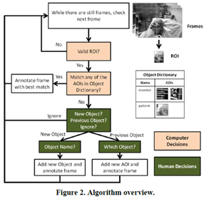 Novel Human-in-the-Loop approach to annotate Mobile Eye Tracking data